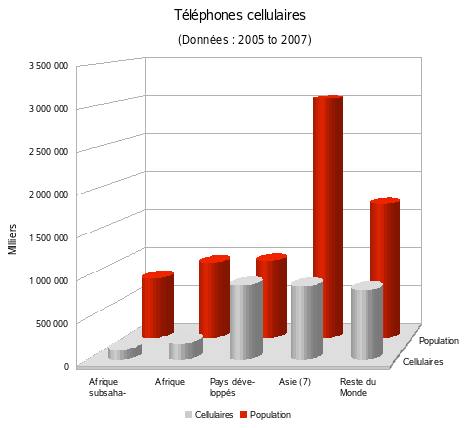 Cellulaires
