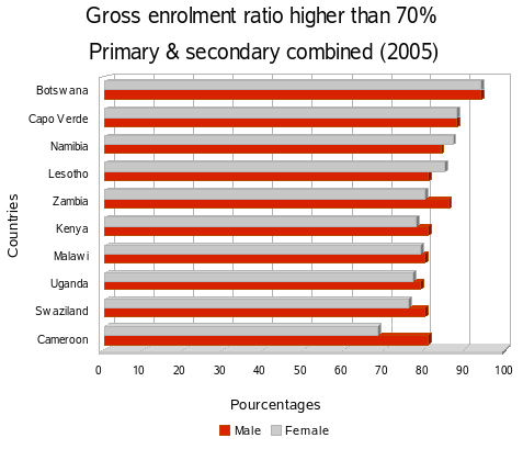Net enrolment ratio at the first and second levels +50%
