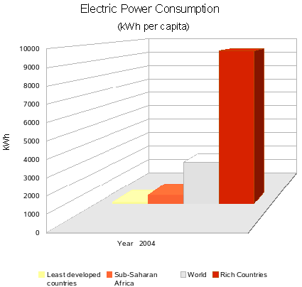 Africa/Electricity Consumption