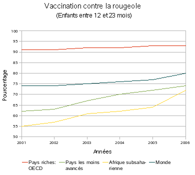 Vaccination contre la rougeole