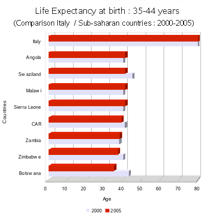 Africa/Life expectancy <=45 ans