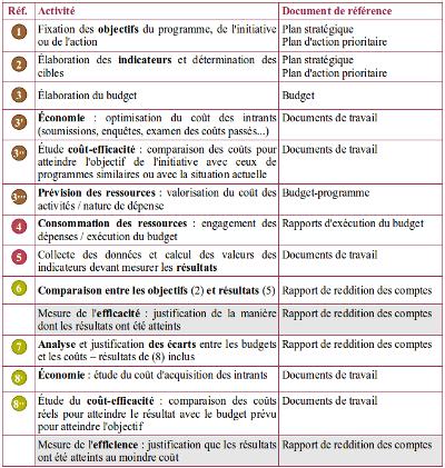 Tableau détaillant les étapes allant de la budgétisation à la reddition des comptes
