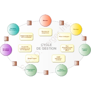 Cycle de gestion